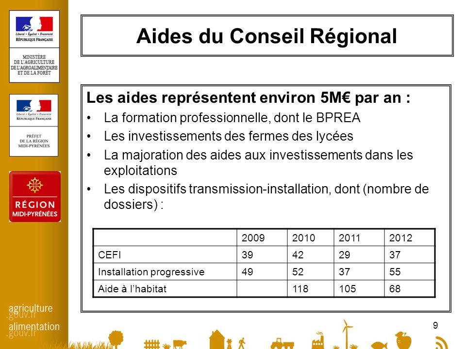 10 Analyse des Plans de Professionnalisation Personnalisés (PPP) 2012 Données recueillies sur lactivité des Points Info Installation