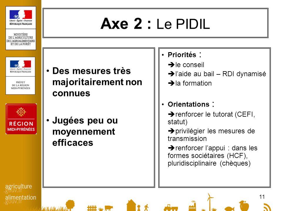 11 Axe 2 : Le PIDIL Des mesures très majoritairement non connues Jugées peu ou moyennement efficaces Priorités : le conseil laide au bail – RDI dynami