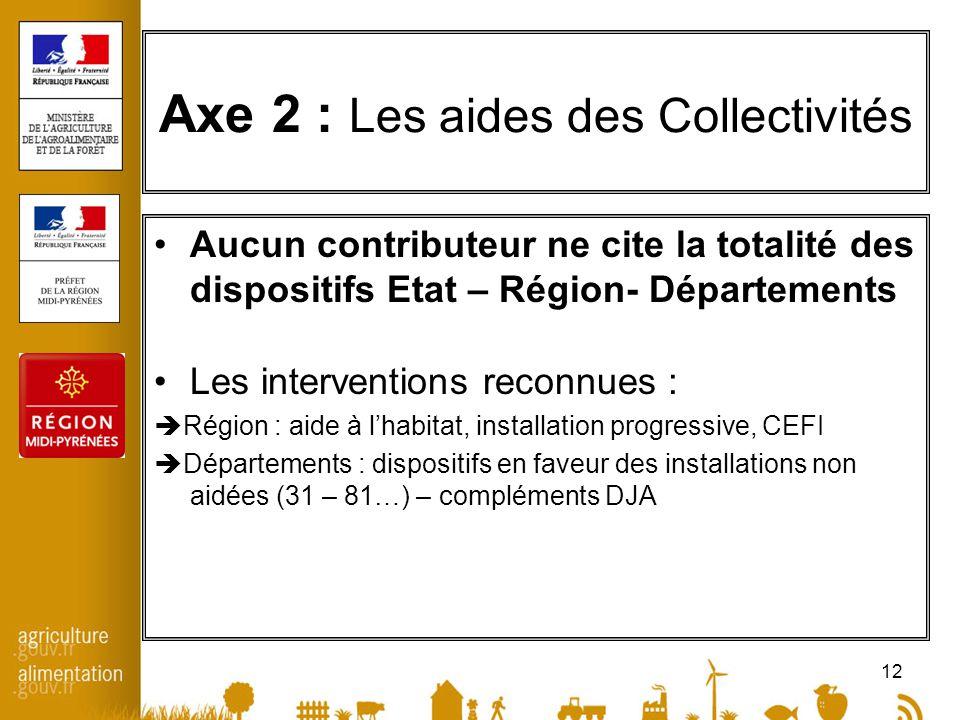 12 Axe 2 : Les aides des Collectivités Aucun contributeur ne cite la totalité des dispositifs Etat – Région- Départements Les interventions reconnues