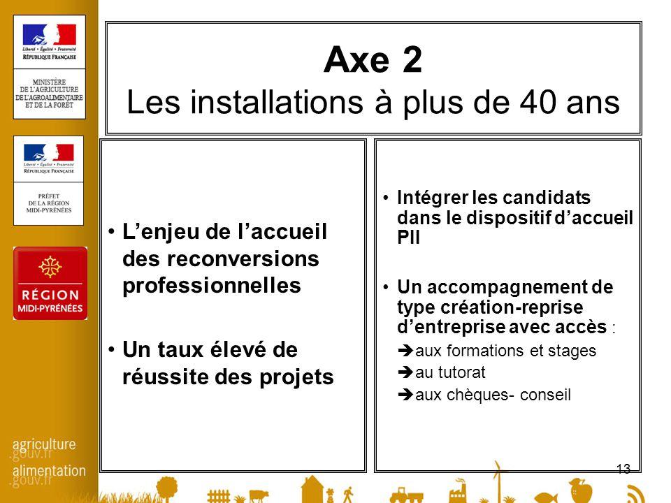 13 Axe 2 Les installations à plus de 40 ans Lenjeu de laccueil des reconversions professionnelles Un taux élevé de réussite des projets Intégrer les c