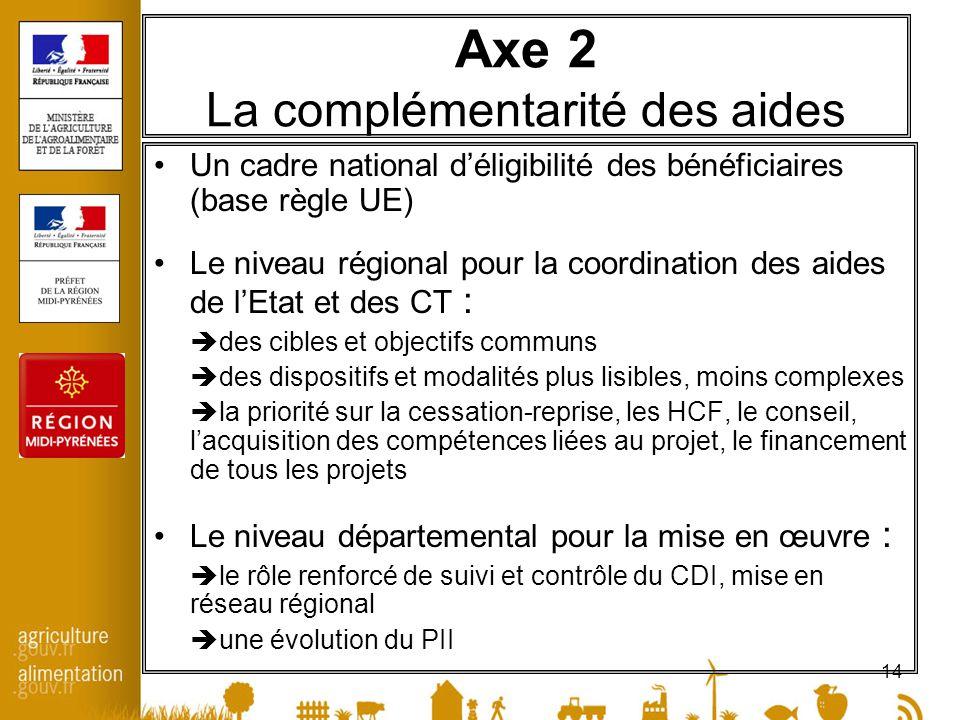 14 Axe 2 La complémentarité des aides Un cadre national déligibilité des bénéficiaires (base règle UE) Le niveau régional pour la coordination des aid