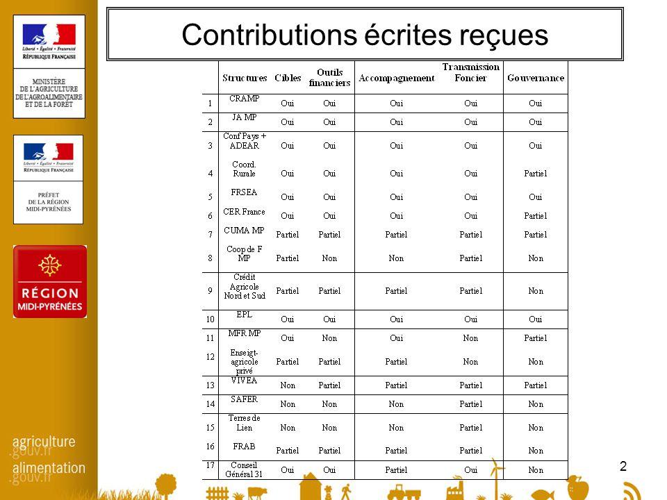 2 Contributions écrites reçues