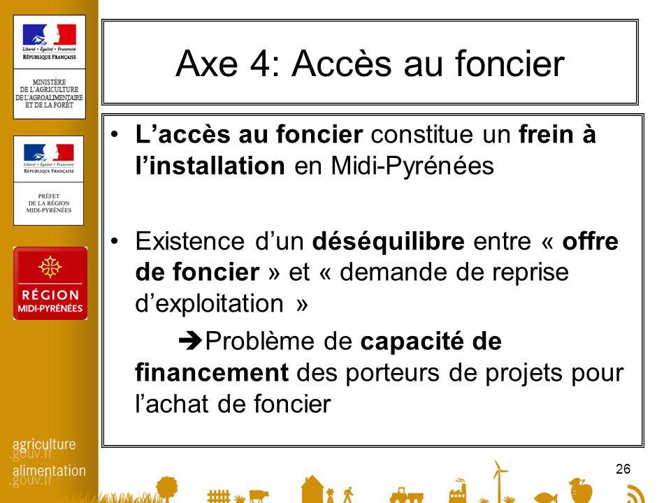 26 Axe 4: Accès au foncier Laccès au foncier constitue un frein à linstallation en Midi-Pyrénées Existence dun déséquilibre entre « offre de foncier »