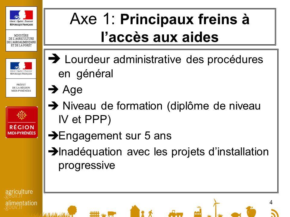 4 Axe 1: Principaux freins à laccès aux aides Lourdeur administrative des procédures en général Age Niveau de formation (diplôme de niveau IV et PPP)