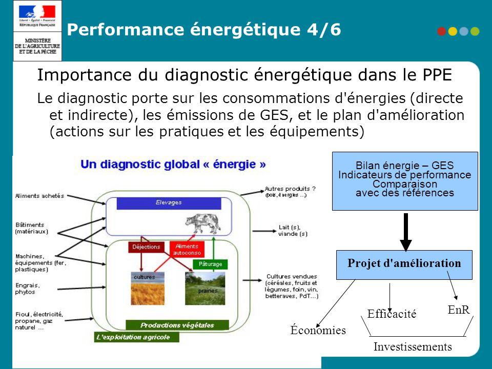 Les actions du plan sont organisées en 8 axes : 1 Mieux évaluer le bilan énergétique des exploitations agricoles 2 Diffuser massivement les diagnostic