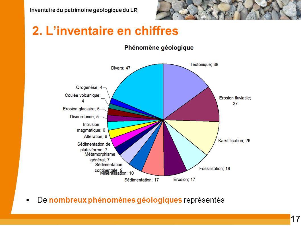Inventaire du patrimoine géologique du LR 17 2. Linventaire en chiffres De nombreux phénomènes géologiques représentés