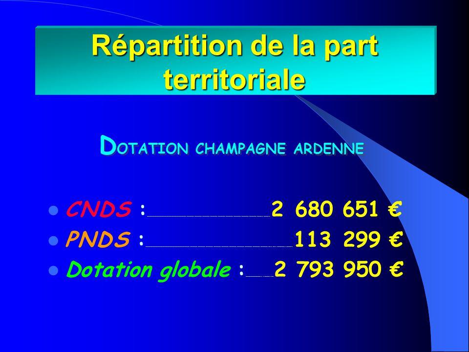 2 793 950 Dotation 2007 Champagne Ardenne : 2 793 950 2 680 651 113 299 ( CNDS : 2 680 651 + PNDS : 113 299 ) 50 000 (10000, 15000, 25000) Réserve : 50 000 (10000, 15000, 25000) 2 743 950 Enveloppe à répartir : 2 743 950 658 548 24% Part Régionale : 658 548 soit 24% de lenveloppe territoriale 2 085 402 76% Part Départementale : 2 085 402 soit 76% de lenveloppe territoriale SOIT : ArdennesAubeMarneHaute-Marne 22,73 % 21,33 % 38,74 % 17,20 % 474 012 444 816 807 885 358 689 Montant en 2006354 873 Répartition