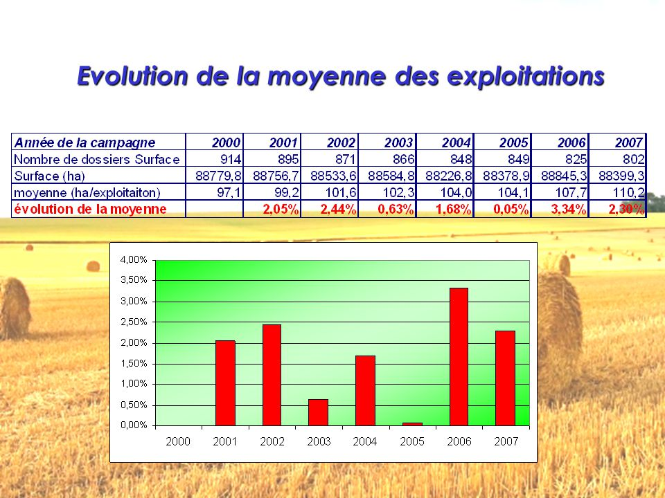 Evolution de la Surface Agricole Utile