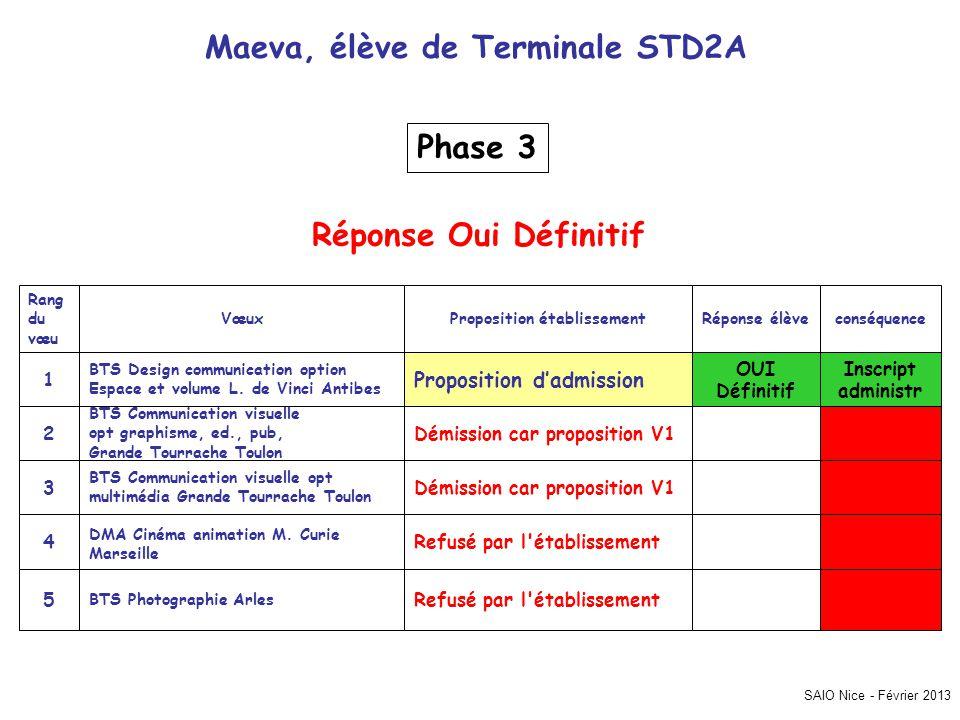 SAIO Nice - Février 2013 Maeva, élève de Terminale STD2A Inscript administr Refusé par l établissement BTS Photographie Arles 5 Refusé par l établissement DMA Cinéma animation M.