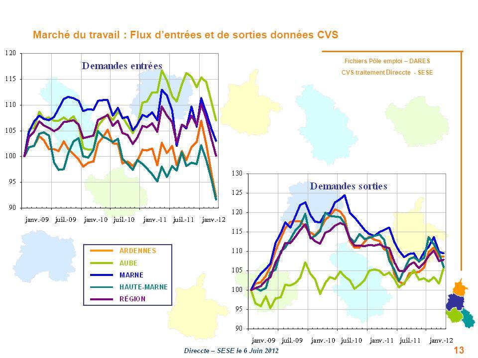 Marché du travail : Flux dentrées et de sorties données CVS Fichiers Pôle emploi – DARES CVS traitement Direccte - SESE 13