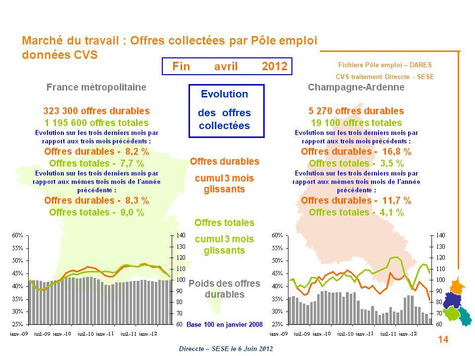 Fichiers Pôle emploi – DARES CVS traitement Direccte - SESE Marché du travail : Offres collectées par Pôle emploi données CVS Evolution des offres col