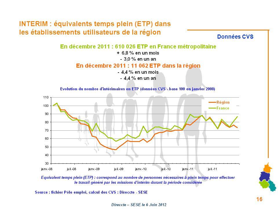 INTERIM : équivalents temps plein (ETP) dans les établissements utilisateurs de la région Données CVS 16
