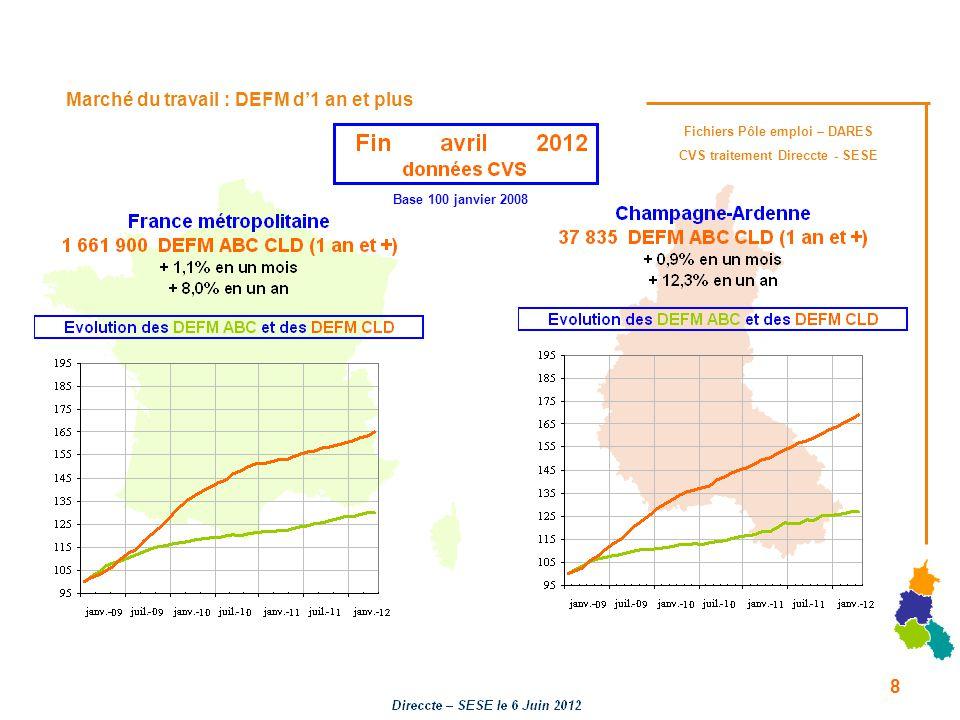 Marché du travail : DEFM d1 an et plus Fichiers Pôle emploi – DARES CVS traitement Direccte - SESE Base 100 janvier 2008 8