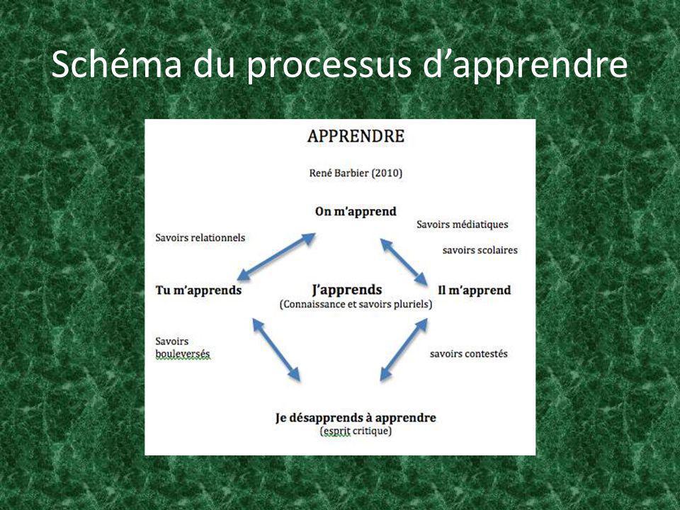 Schéma du processus dapprendre