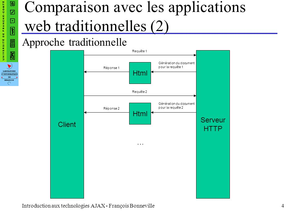 Introduction aux technologies AJAX - François Bonneville4 Comparaison avec les applications web traditionnelles (2) Approche traditionnelle Html Serve