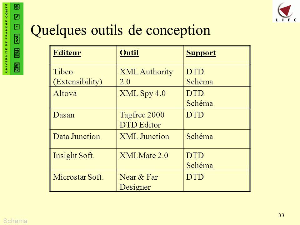 33 Quelques outils de conception EditeurOutilSupport Tibco (Extensibility) XML Authority 2.0 DTD Schéma AltovaXML Spy 4.0DTD Schéma DasanTagfree 2000