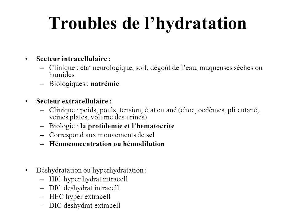 Secteur intracellulaire : –Clinique : état neurologique, soif, dégoût de leau, muqueuses sèches ou humides –Biologiques : natrémie Secteur extracellul