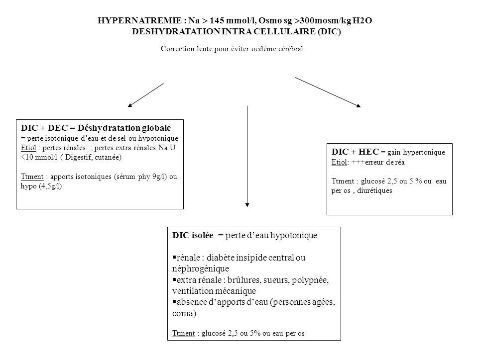 HEC + HIC = hyperhydratation globale = excès deau et de sel iso toniques Etiol : Insuff cardiaque, cirrhose et insuff hépato cellulaire, insuff rénale, syndrome néphrotique Ttment : Restriction hydrique et sodée, diurétiques HIC + DEC = hyponatrémie de déplétion = pertes hypertoniques, soit plus de sel que deau Etiol : Pertes rénales, pertes extra rénales (digestives++, cutanées) Ttment : restriction hydrique, apports hypertoniques ou sel IV HIC isolée = hypoNa de dilution pure = gain hypotonique (de leau seule ) voir Osmo U Osmo U basse 100 mosm/kgH2O apport isotonique extérieur (potomane, tea and toast syndrom) Osmo U haute par rapport à osmo sang donc inadaptée ( 300 mosm/kgH2O) = SIADH (cf Etiol) Elimer avant une hypothyroïdie ou une insuff surrénale.