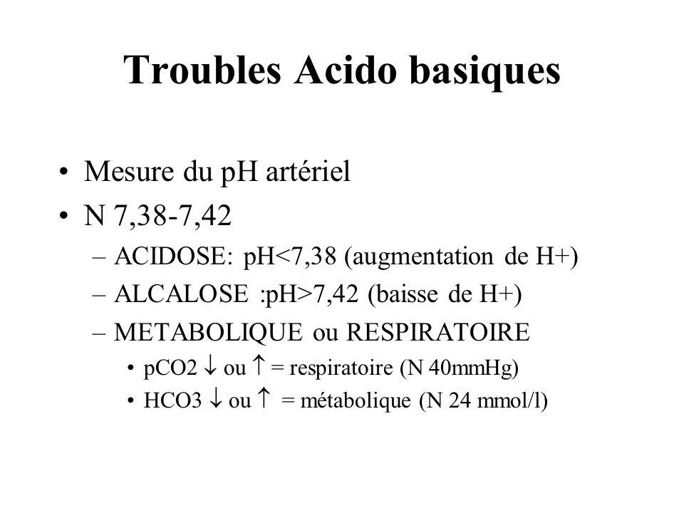 Troubles Acido basiques Mesure du pH artériel N 7,38-7,42 –ACIDOSE: pH<7,38 (augmentation de H+) –ALCALOSE :pH>7,42 (baisse de H+) –METABOLIQUE ou RES
