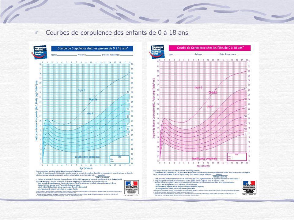 Les chiffres clés 41% des français sont en surcharge pondérale.