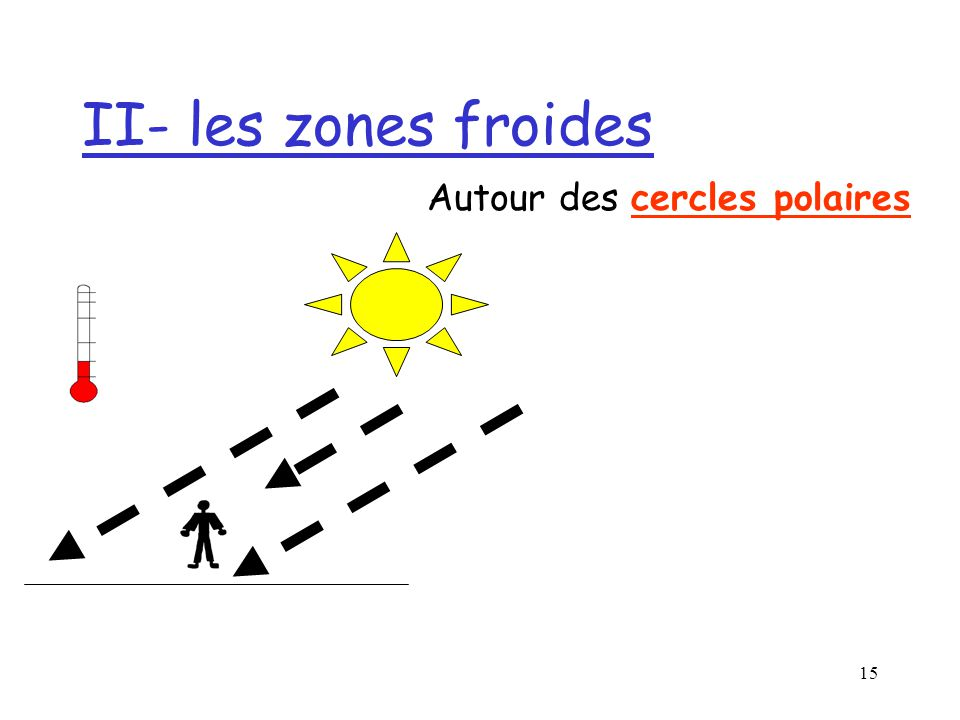 14 II- les zones froides