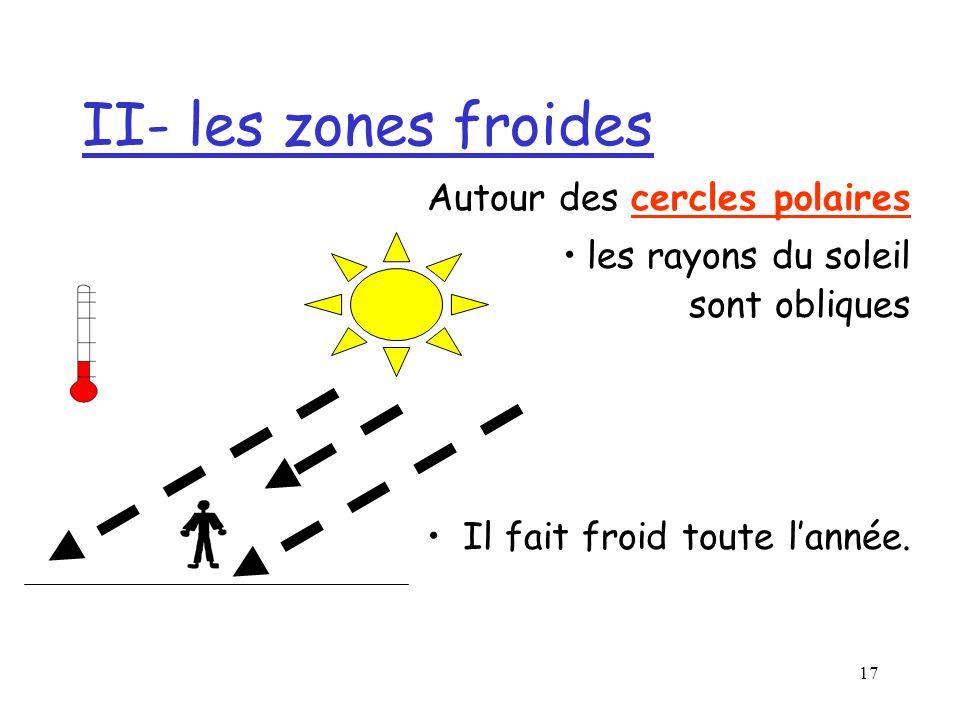 16 II- les zones froides Autour des cercles polaires les rayons du soleil sont obliques
