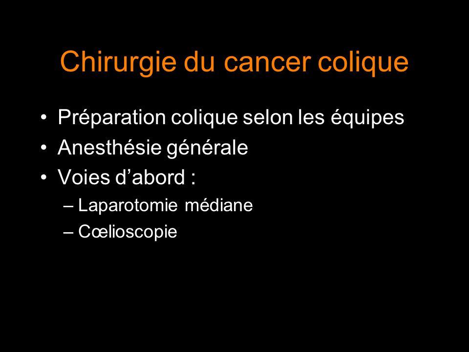 Chirurgie du cancer colique Préparation colique selon les équipes Anesthésie générale Voies dabord : –Laparotomie médiane –Cœlioscopie