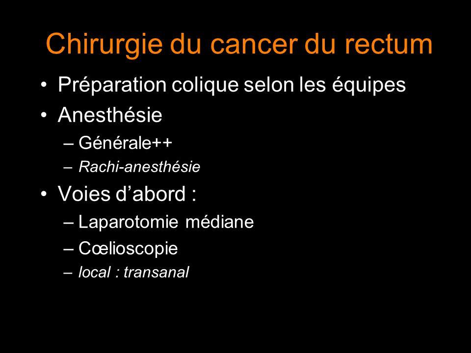 Chirurgie du cancer du rectum Préparation colique selon les équipes Anesthésie –Générale++ –Rachi-anesthésie Voies dabord : –Laparotomie médiane –Cœli