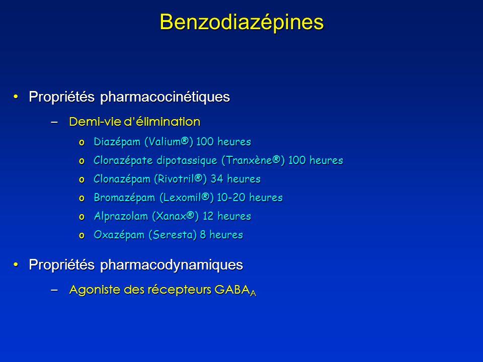 Benzodiazépines Propriétés pharmacocinétiquesPropriétés pharmacocinétiques –Demi-vie délimination oDiazépam (Valium®) 100 heures oClorazépate dipotassique (Tranxène®) 100 heures oClonazépam (Rivotril®) 34 heures oBromazépam (Lexomil®) 10-20 heures oAlprazolam (Xanax®) 12 heures oOxazépam (Seresta) 8 heures Propriétés pharmacodynamiquesPropriétés pharmacodynamiques –Agoniste des récepteurs GABA A