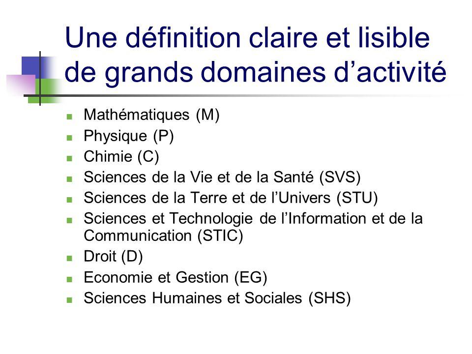 Une définition claire et lisible de grands domaines dactivité Mathématiques (M) Physique (P) Chimie (C) Sciences de la Vie et de la Santé (SVS) Sciences de la Terre et de lUnivers (STU) Sciences et Technologie de lInformation et de la Communication (STIC) Droit (D) Economie et Gestion (EG) Sciences Humaines et Sociales (SHS)