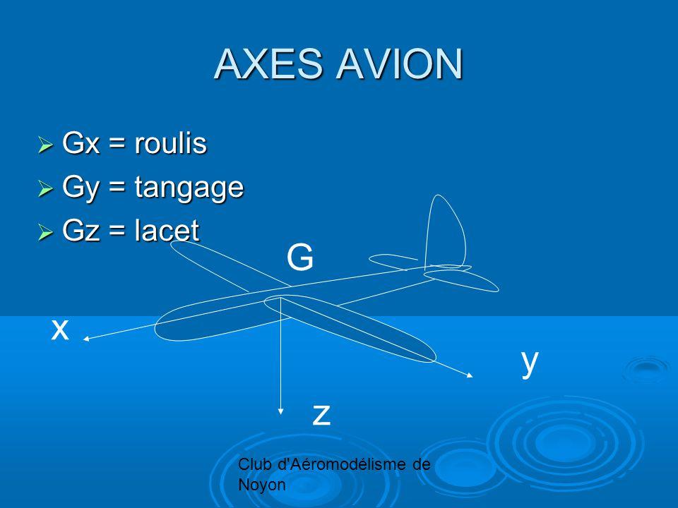 Club d'Aéromodélisme de Noyon AXES AVION Gx = roulis Gx = roulis Gy = tangage Gy = tangage Gz = lacet Gz = lacet x z y G