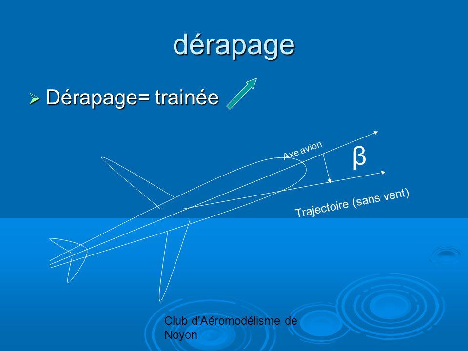Club d'Aéromodélisme de Noyon dérapage Dérapage= trainée Dérapage= trainée β Axe avion Trajectoire (sans vent)