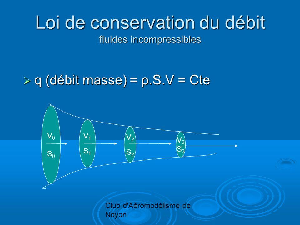 Club d'Aéromodélisme de Noyon Loi de conservation du débit fluides incompressibles q (débit masse) = ρ.S.V = Cte q (débit masse) = ρ.S.V = Cte V0S0V0S