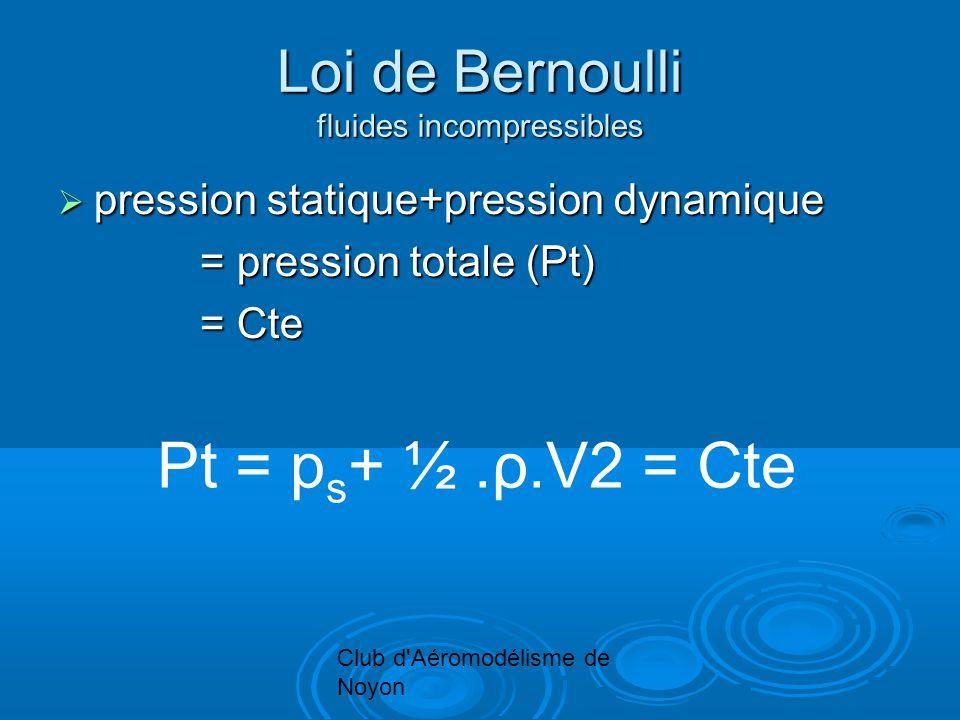 Club d Aéromodélisme de Noyon Loi de Bernoulli fluides incompressibles pression statique+pression dynamique pression statique+pression dynamique = pression totale (Pt) = pression totale (Pt) = Cte = Cte Pt = p s + ½.ρ.V2 = Cte