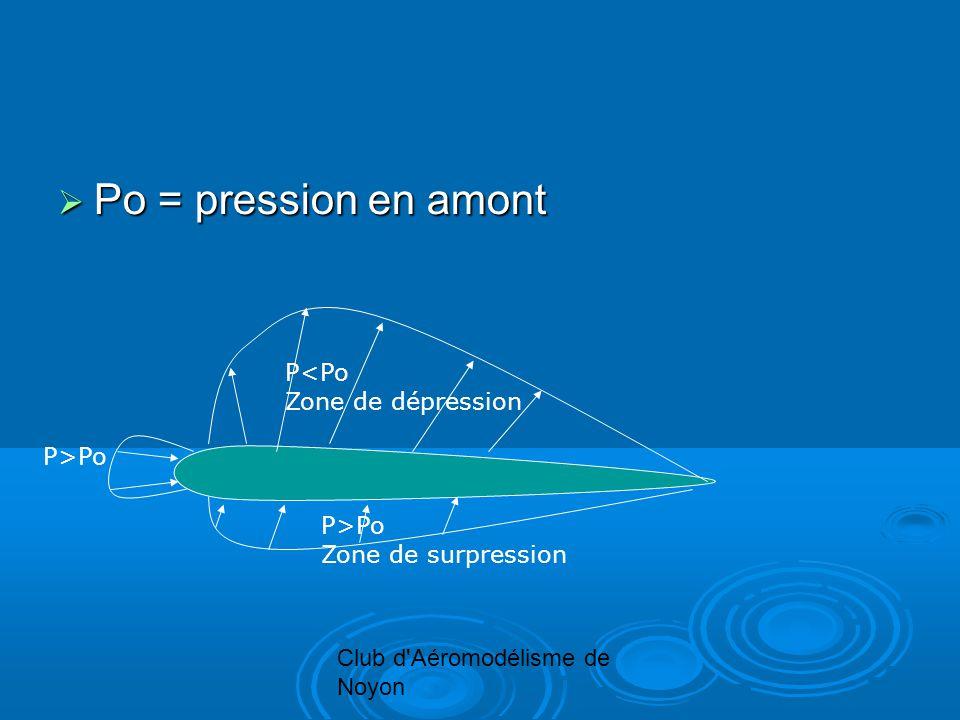 Po = pression en amont Po = pression en amont P>Po P<Po Zone de dépression P>Po Zone de surpression