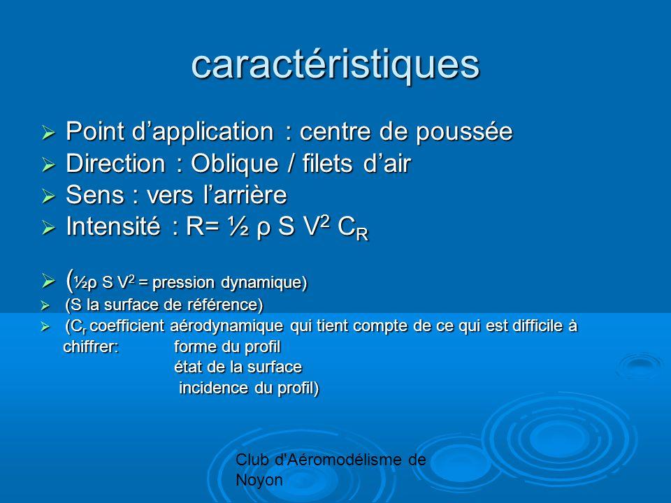 Club d Aéromodélisme de Noyon caractéristiques Point dapplication : centre de poussée Point dapplication : centre de poussée Direction : Oblique / filets dair Direction : Oblique / filets dair Sens : vers larrière Sens : vers larrière Intensité : R= ½ ρ S V 2 C R Intensité : R= ½ ρ S V 2 C R ( ½ρ S V 2 = pression dynamique) ( ½ρ S V 2 = pression dynamique) (S la surface de référence) (S la surface de référence) (C r coefficient aérodynamique qui tient compte de ce qui est difficile à (C r coefficient aérodynamique qui tient compte de ce qui est difficile à chiffrer: forme du profil chiffrer: forme du profil état de la surface état de la surface incidence du profil) incidence du profil)