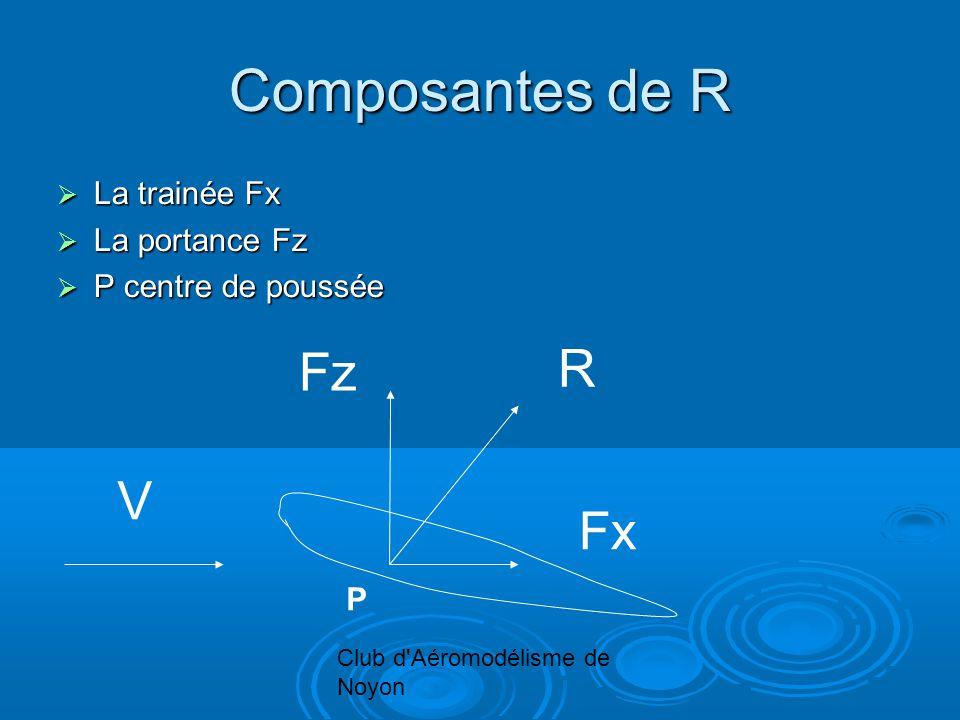 Club d Aéromodélisme de Noyon Composantes de R La trainée Fx La trainée Fx La portance Fz La portance Fz P centre de poussée P centre de poussée R Fz Fx V P