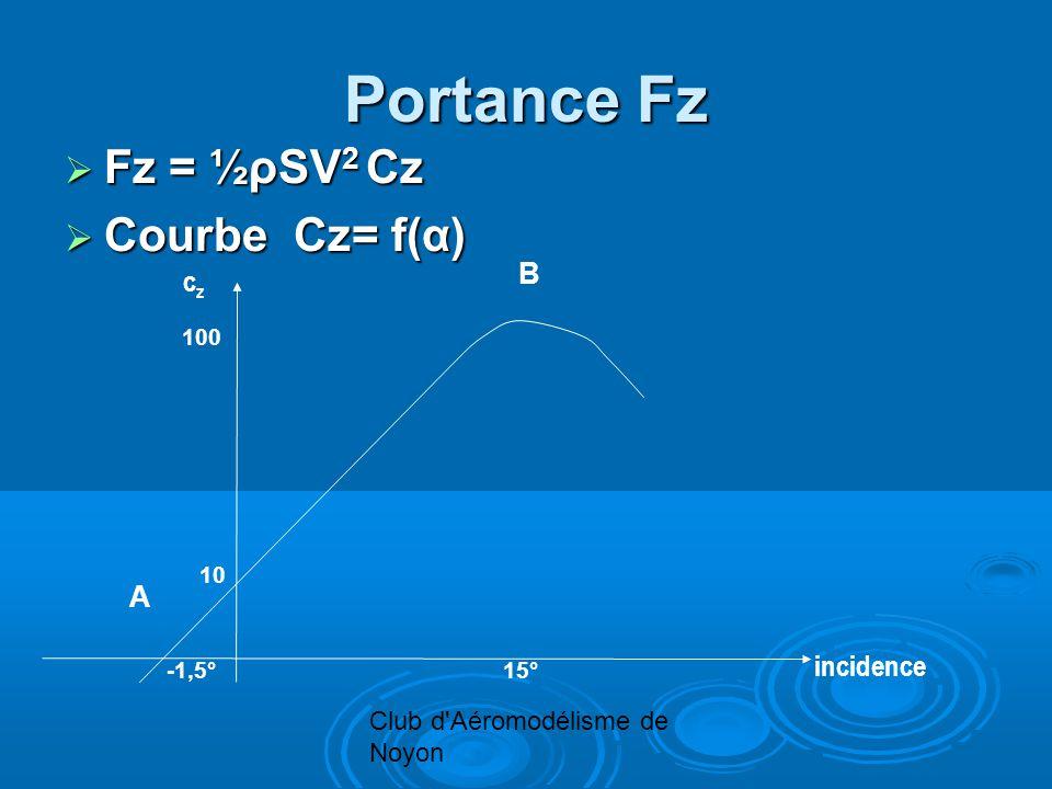 Club d Aéromodélisme de Noyon Portance Fz Fz = ½ρSV 2 Cz Fz = ½ρSV 2 Cz Courbe Cz= f(α) Courbe Cz= f(α) c z incidence 15° 100 -1,5° 10 B A