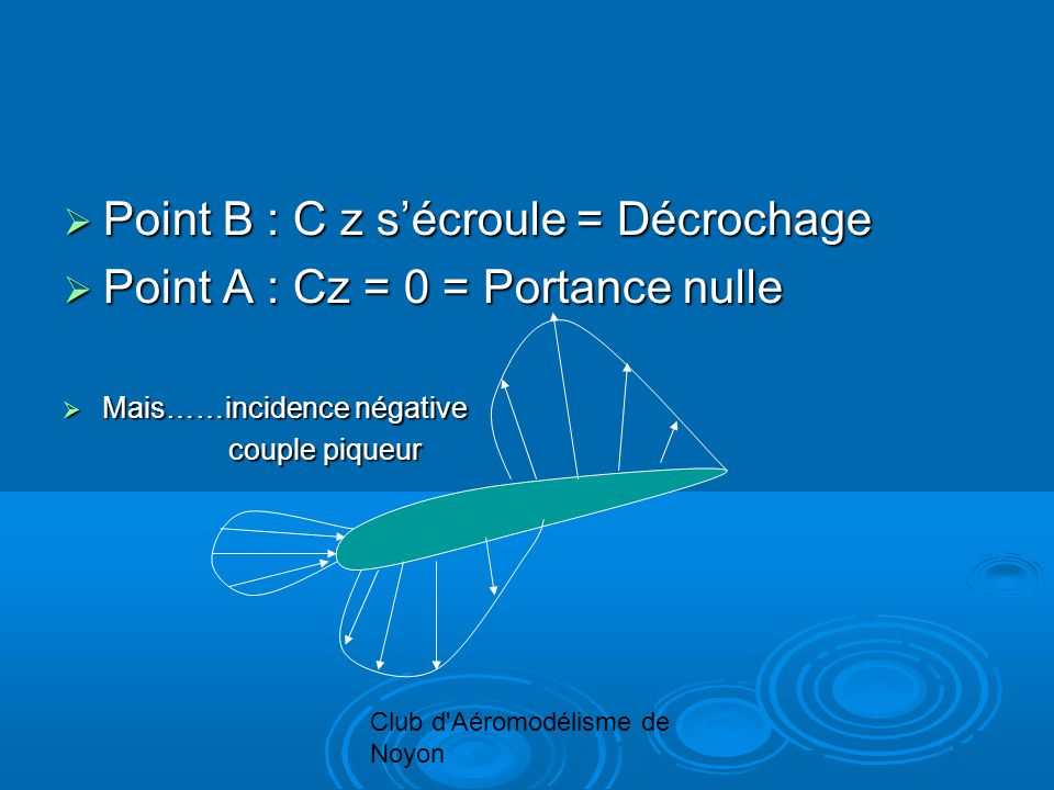 Club d'Aéromodélisme de Noyon Point B : C z sécroule = Décrochage Point B : C z sécroule = Décrochage Point A : Cz = 0 = Portance nulle Point A : Cz =