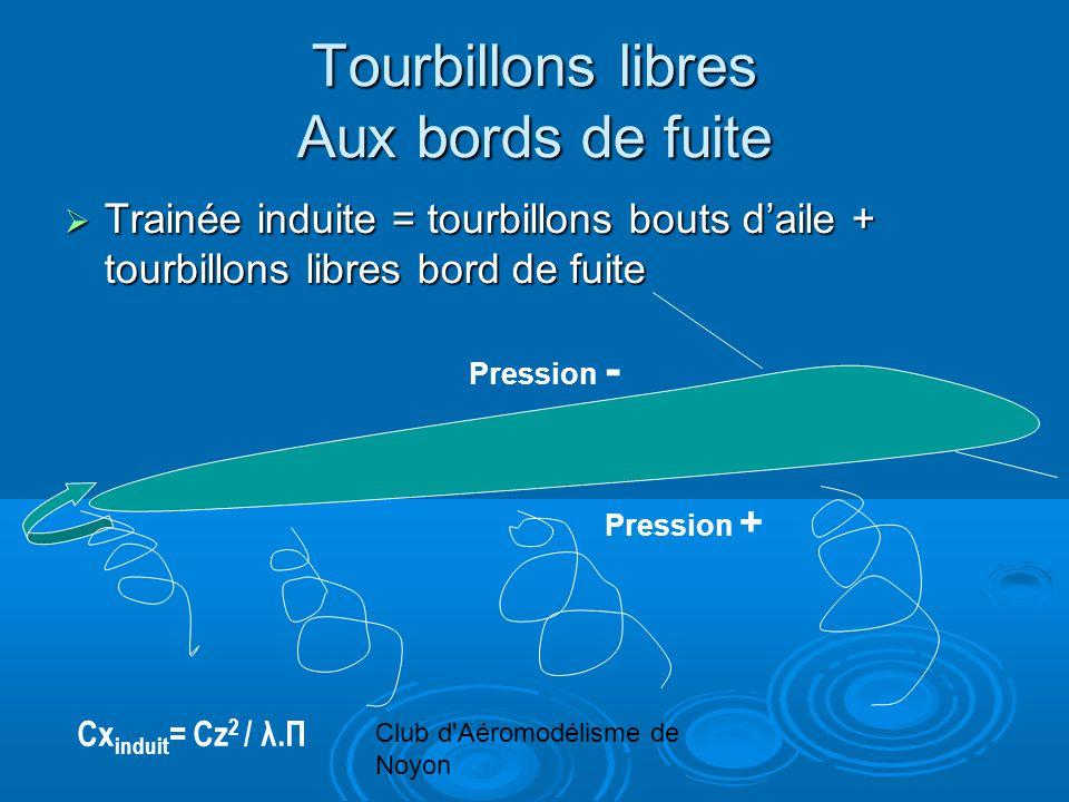 Club d'Aéromodélisme de Noyon Tourbillons libres Aux bords de fuite Trainée induite = tourbillons bouts daile + tourbillons libres bord de fuite Train