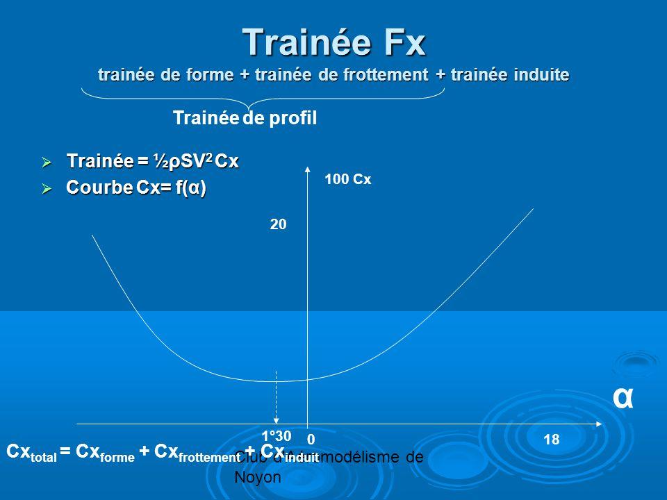 Club d'Aéromodélisme de Noyon Trainée Fx trainée de forme + trainée de frottement + trainée induite Trainée = ½ρSV 2 Cx Trainée = ½ρSV 2 Cx Courbe Cx=