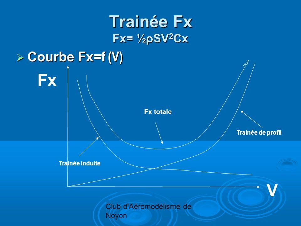 Club d'Aéromodélisme de Noyon Trainée Fx Fx= ½ρSV 2 Cx Courbe Fx= f (V) Courbe Fx= f (V) Trainée de profil Trainée induite Fx totale V Fx