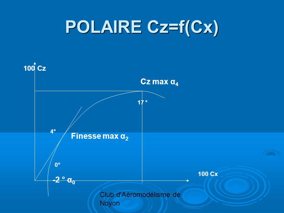 Club d Aéromodélisme de Noyon POLAIRE Cz=f(Cx) 100 Cz 100 Cx Finesse max α 2 Cz max α 4 17 ° 4° -2 ° α 0 0°