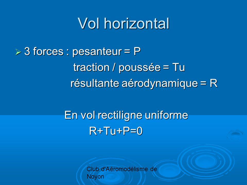 Club d Aéromodélisme de Noyon Vol horizontal 3 forces : pesanteur = P 3 forces : pesanteur = P traction / poussée = Tu traction / poussée = Tu résultante aérodynamique = R En vol rectiligne uniforme R+Tu+P=0