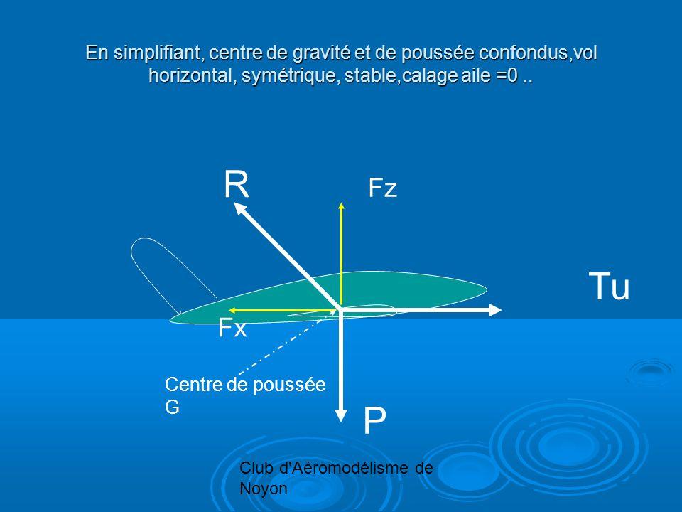 Club d'Aéromodélisme de Noyon En simplifiant, centre de gravité et de poussée confondus,vol horizontal, symétrique, stable,calage aile =0.. R Tu P Fz