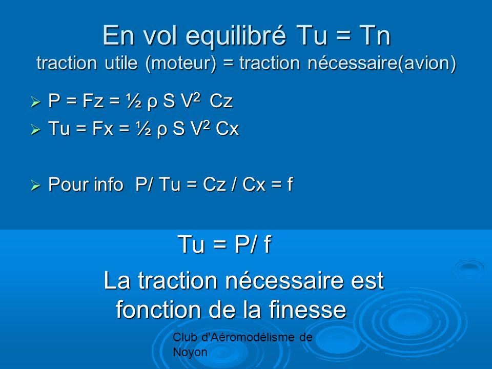 Club d Aéromodélisme de Noyon En vol equilibré Tu = Tn traction utile (moteur) = traction nécessaire(avion) P = Fz = ½ ρ S V 2 Cz P = Fz = ½ ρ S V 2 Cz Tu = Fx = ½ ρ S V 2 Cx Tu = Fx = ½ ρ S V 2 Cx Pour info P/ Tu = Cz / Cx = f Pour info P/ Tu = Cz / Cx = f Tu = P/ f La traction nécessaire est fonction de la finesse