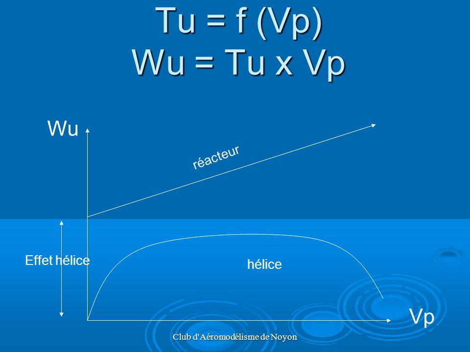 Club d'Aéromodélisme de Noyon Tu = f (Vp) Wu = Tu x Vp Wu Vp hélice réacteur Effet hélice