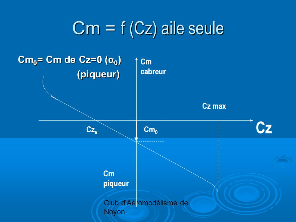 Club d'Aéromodélisme de Noyon Cm = f (Cz) aile seule Cm 0 = Cm de Cz=0 (α 0 ) (piqueur) Cm cabreur Cm piqueur Cz max Cm 0 Cz Cz e