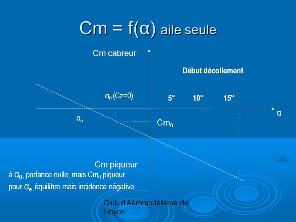 Club d Aéromodélisme de Noyon Cm = f(α) aile seule Cm cabreur α Cm 0 Cm piqueur α 0 (Cz=0) αeαe 5°10°15° Début décollement à α 0, portance nulle, mais Cm 0 piqueur pour α e,équilibre mais incidence négative