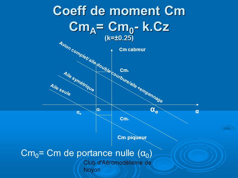 Club d Aéromodélisme de Noyon Coeff de moment Cm Cm A = Cm 0 - k.Cz (k=±0.25) Cm cabreur α αeαe Cm piqueur α°α° Cm ° αeαe Aile seule Aile symétrique Avion complet/ aile double courbure/aile +empennage Cm 0 = Cm de portance nulle (α 0 )